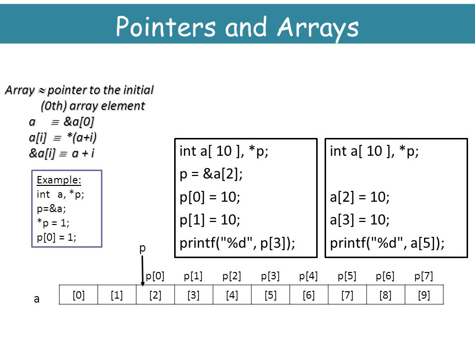 Pointers and Arrays int a[ 10 ], *p; p = &a[2]; p[0] = 10; p[1] = 10;